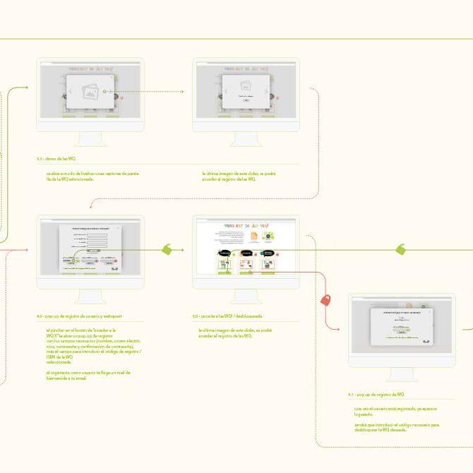 Edelvives arquitectura de información